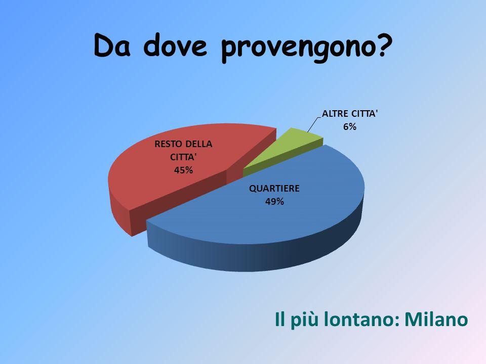 Da dove provengono? Il più lontano: Milano