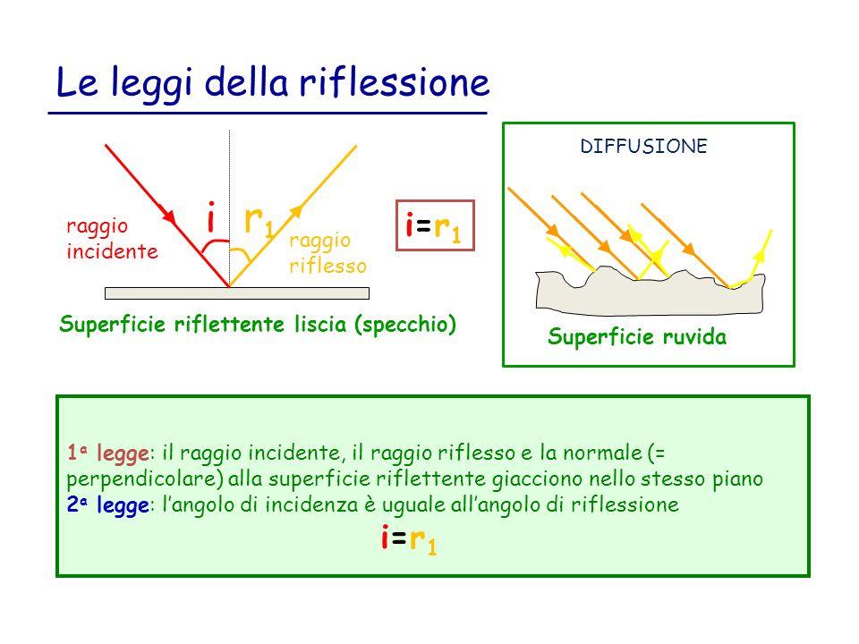 Le leggi della riflessione 1 a legge: il raggio incidente, il raggio riflesso e la normale (= perpendicolare) alla superficie riflettente giacciono nello stesso piano 2 a legge: langolo di incidenza è uguale allangolo di riflessione i=r 1 i=r1i=r1 i r1r1 Superficie riflettente liscia (specchio) raggio riflesso raggio incidente Superficie ruvida DIFFUSIONE