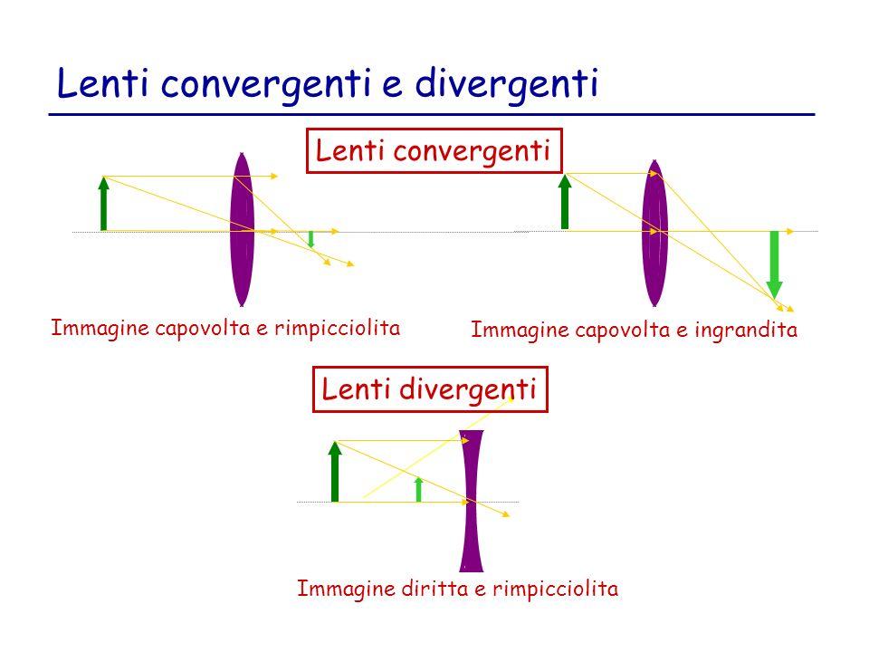 Lenti convergenti e divergenti Immagine capovolta e rimpicciolita Immagine capovolta e ingrandita Lenti convergenti Lenti divergenti Immagine diritta e rimpicciolita