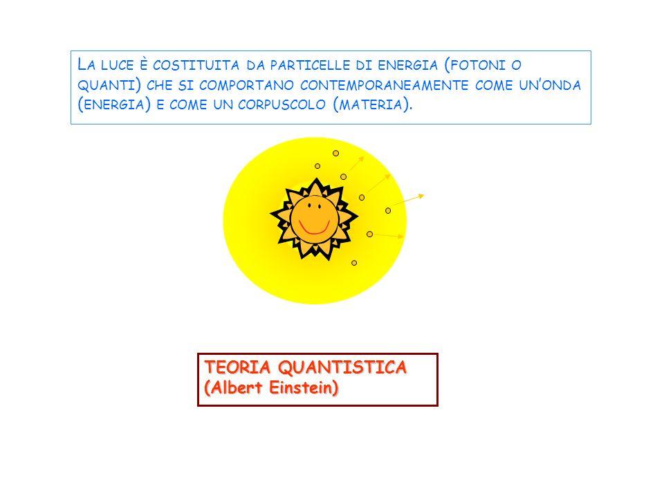 TEORIA QUANTISTICA (Albert Einstein) L A LUCE È COSTITUITA DA PARTICELLE DI ENERGIA ( FOTONI O QUANTI ) CHE SI COMPORTANO CONTEMPORANEAMENTE COME UN ONDA ( ENERGIA ) E COME UN CORPUSCOLO ( MATERIA ).