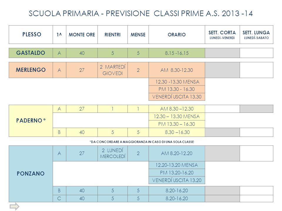 SCUOLA PRIMARIA - PREVISIONE CLASSI PRIME A.S. 2013 -14 PLESSO 1^MONTE ORERIENTRIMENSEORARIO SETT. CORTA LUNEDì-VENERDì SETT. LUNGA LUNEDÍ-SABATO GAST