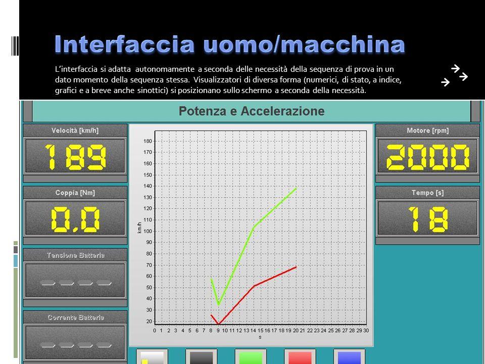 Linterfaccia si adatta autonomamente a seconda delle necessità della sequenza di prova in un dato momento della sequenza stessa.