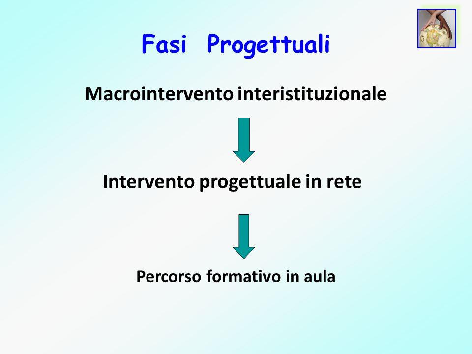Fasi Progettuali Macrointervento interistituzionale Intervento progettuale in rete Percorso formativo in aula