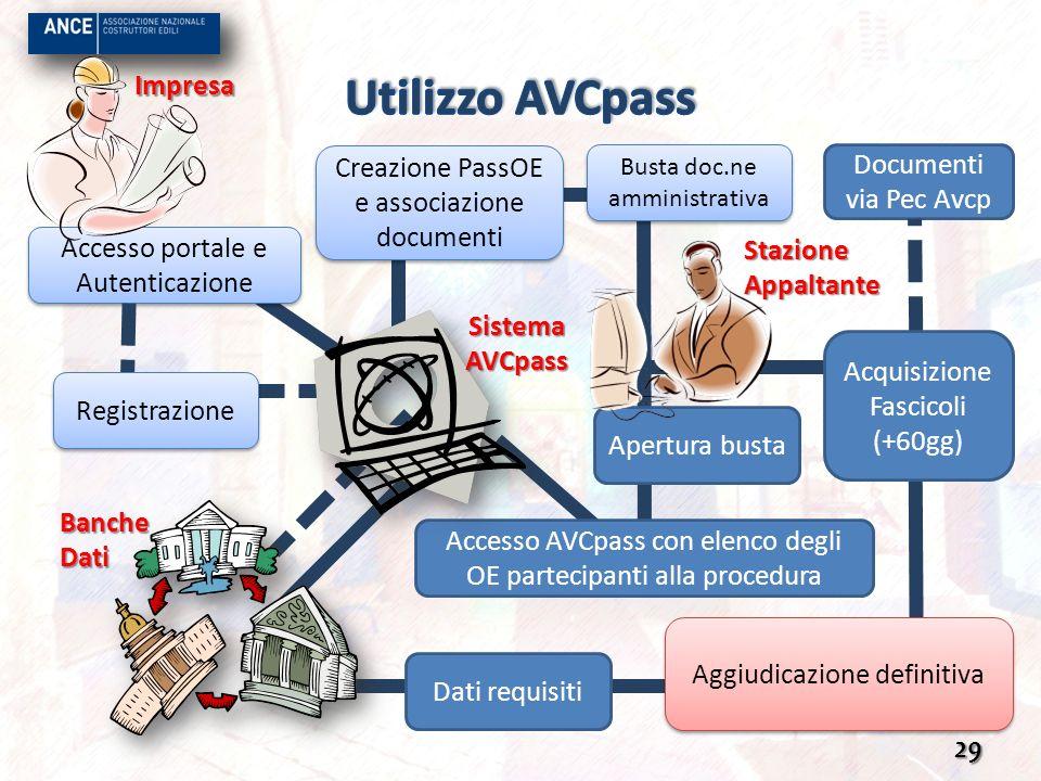 29 Creazione PassOE e associazione documenti Busta doc.ne amministrativa Accesso portale e Autenticazione Accesso AVCpass con elenco degli OE partecip