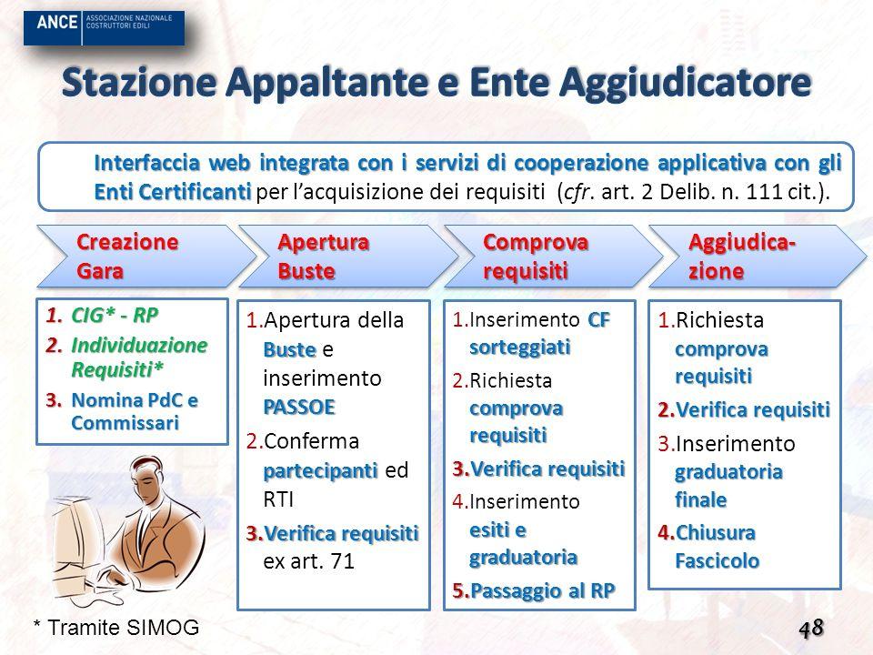 48 Interfaccia web integrata con i servizi di cooperazione applicativa con gli Enti Certificanti Interfaccia web integrata con i servizi di cooperazio