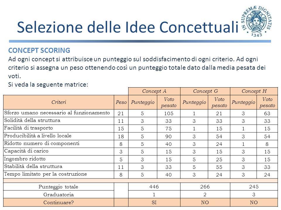 Selezione delle Idee Concettuali CONCEPT SCORING Ad ogni concept si attribuisce un punteggio sul soddisfacimento di ogni criterio.