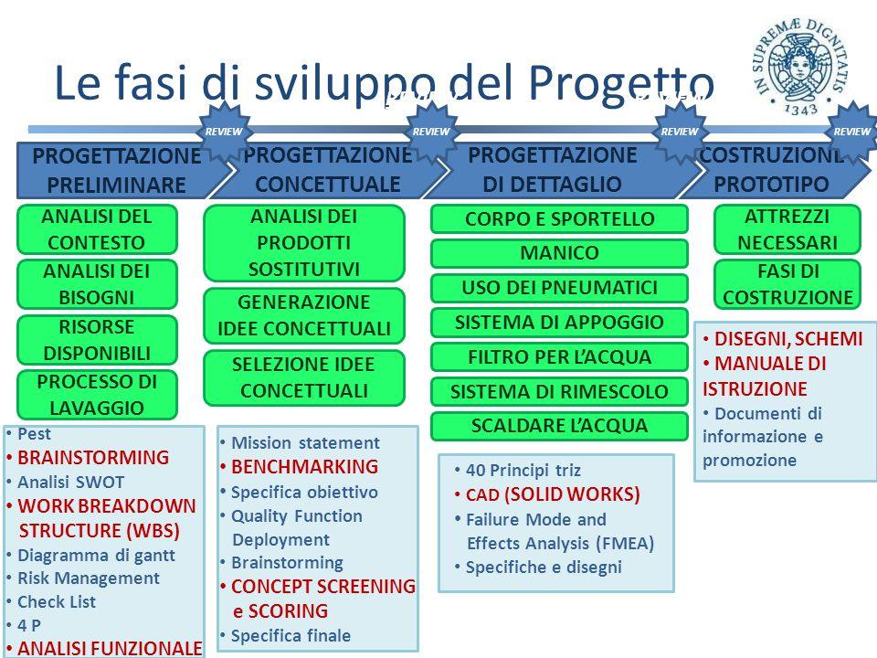ANALISI DEL CONTESTO ANALISI DEI BISOGNI ANALISI DELLE RISORSE DISPONIBILI ANALISI DEL PROCESSO DI LAVAGGIO ANALISI DEI PRODOTTI SOSTITUTIVI GENERAZIONE DELLE IDEE CONCETTUALI SELEZIONE DELLE IDEE CONCETTUALI FILTRO PER LACQUA USO DEI PNEUMATICI SISTEMA RIMESCOLO PANNI MANICO E SUO SISTEMA DI ROTOLAMENTO SISTEMA DI APPOGGIO DEL MANICO SISTEMA PER SCALDARE LACQUA CORPO E SPORTELLO LAVATRICE STRUMENTI NECESSARI FASI DI COSTRUZIONE PROGETTAZIONE CONCETTUALE PROGETTAZIONE DI DETTAGLIO COSTRUZIONE PROTOTIPO PROGETTAZIONE PRELIMINARE BRAINSTORMING ANALISI FUNZIONALE SOLID WORKS CONCEPT SCREENING e SCOORING Le fasi di sviluppo del Progetto