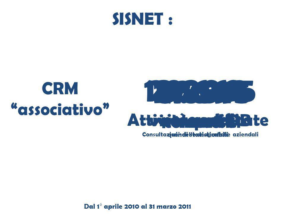 9.094 imprese 27.545 commenti 8.869 e-mail 28.662 Attività codificate quindi statisticabili CRM associativo 143.265 visure nel DB Consultazioni delle