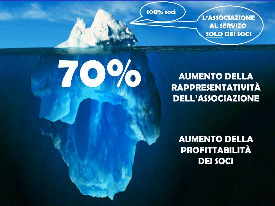 100% soci LASSOCIAZIONE AL SERVIZO SOLO DEI SOCI 70% AUMENTO DELLA RAPPRESENTATIVITÀ DELLASSOCIAZIONE AUMENTO DELLA PROFITTABILITÀ DEI SOCI