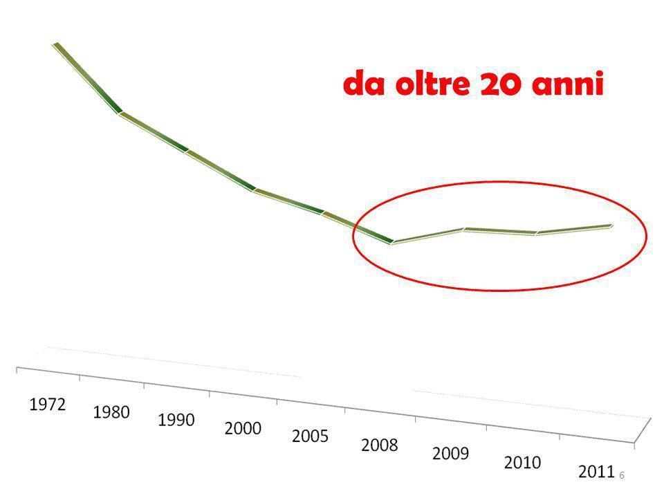 COME SIAMO COME SIAMO - 650 + 500 - 150 Nuovi Cessati Non rinnovati Disdettati Cessati Non rinnovati Disdettati 1995 1990 1998 2002 COME ERAVAMO COME ERAVAMO TURNOVER INSOSTENIBILE