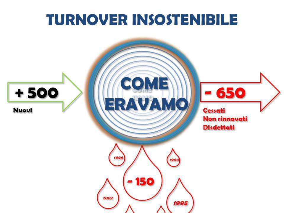 COME SIAMO COME SIAMO - 650 + 500 - 150 Nuovi Cessati Non rinnovati Disdettati Cessati Non rinnovati Disdettati 1995 1990 1998 2002 COME ERAVAMO COME