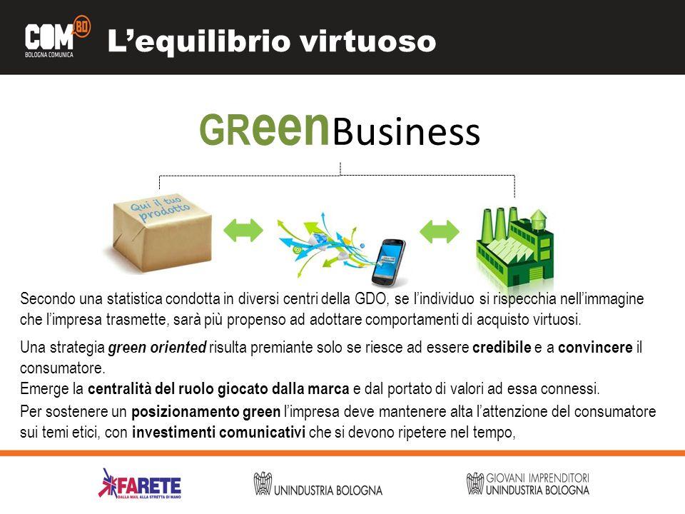 Lequilibrio virtuoso GR een Business Secondo una statistica condotta in diversi centri della GDO, se lindividuo si rispecchia nellimmagine che limpres