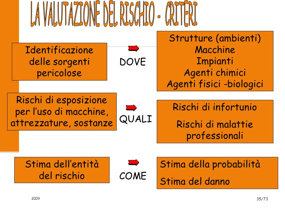 2009 34/73 CATEGORIE DI RISCHIO RISCHI PER LA SICUREZZA O DI NATURA INFORTUNISTICA POSSONO CAUSARE INFORTUNI CON DANNI ALLE PERSONE A CAUSA DI UN TRAU