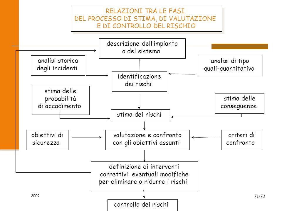 2009 70/73 FASI DI VALUTAZIONE DEL RISCHIO