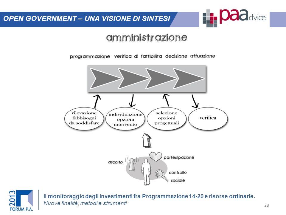 Il monitoraggio degli investimenti fra Programmazione 14-20 e risorse ordinarie. Nuove finalità, metodi e strumenti OPEN GOVERNMENT – UNA VISIONE DI S