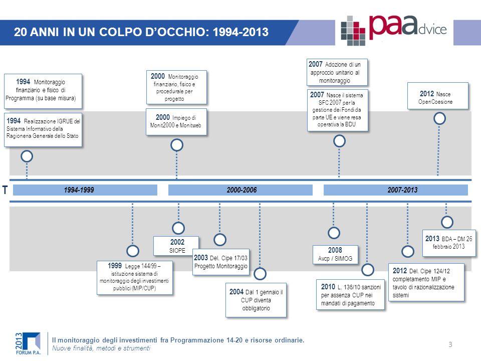 Il monitoraggio degli investimenti fra Programmazione 14-20 e risorse ordinarie. Nuove finalità, metodi e strumenti 20 ANNI IN UN COLPO DOCCHIO: 1994-