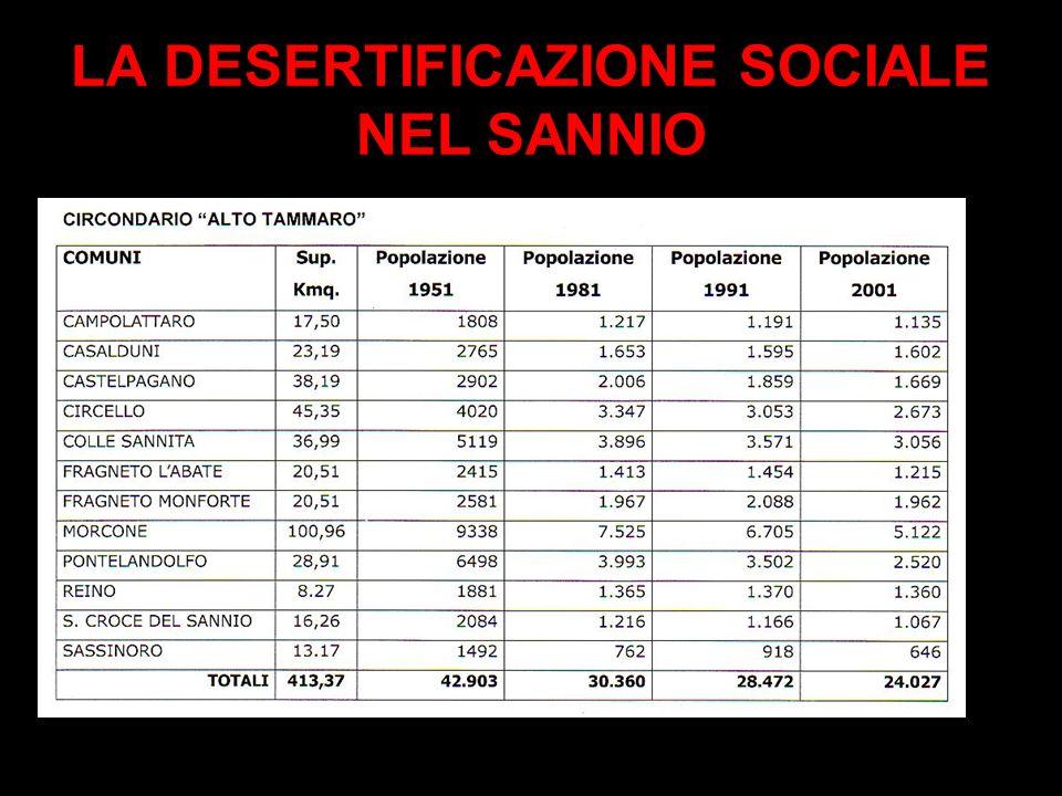 LA DESERTIFICAZIONE SOCIALE NEL SANNIO Dal 1860 alla Prima Guerra Mondiale emigrarono 114.000 SANNITI su 280.000 I Censimenti Ufficiali dal 1951 al 20