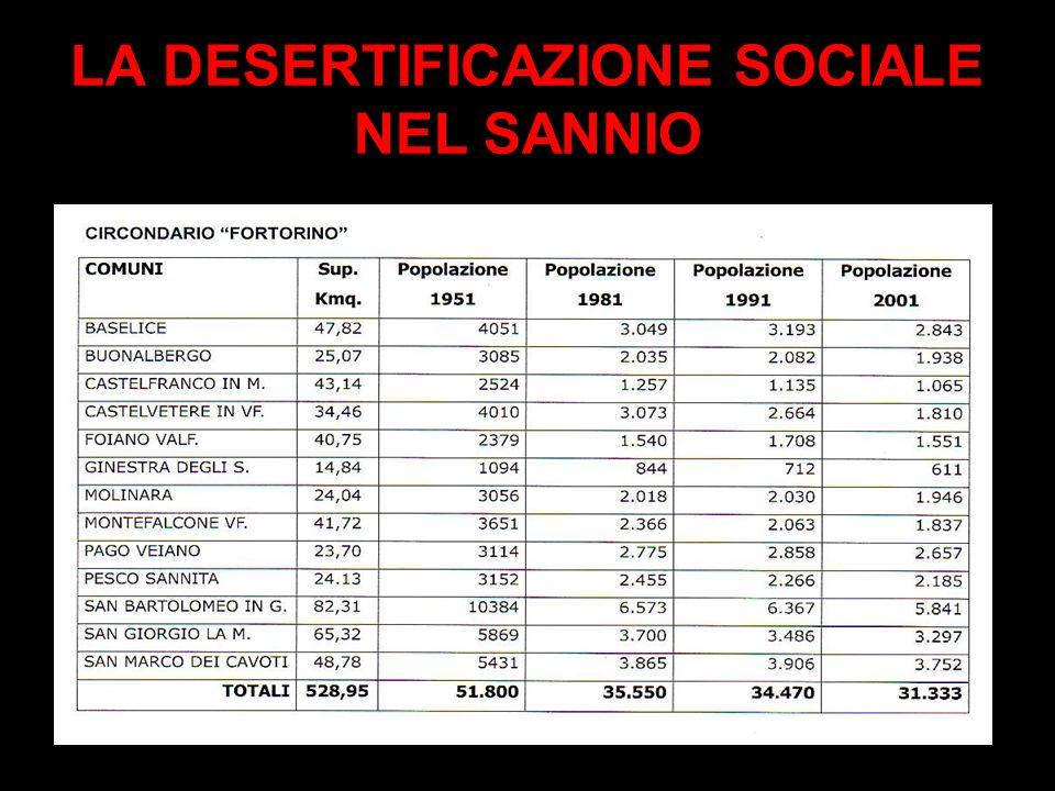 Secondo lISTAT i Sanniti saranno: -279.415 nel 2020 -251.211 nel 2050 cioè - 12,7% sullattuale popolazione I nuovi nati passeranno dai 2.466 del 2009 ai 1.921 nel 2050