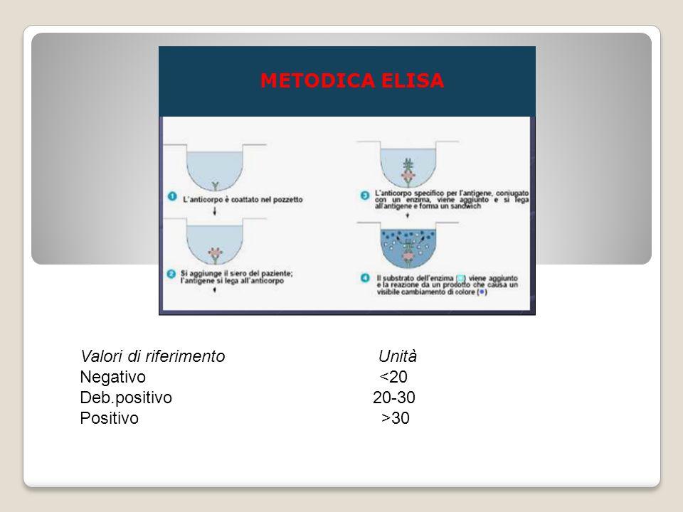Valori di riferimento Unità Negativo <20 Deb.positivo 20-30 Positivo >30 METODICA ELISA