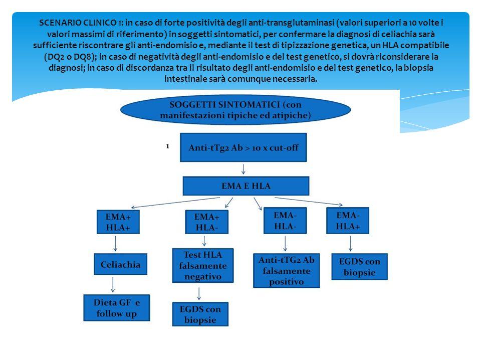 SCENARIO CLINICO 1: in caso di forte positività degli anti-transglutaminasi (valori superiori a 10 volte i valori massimi di riferimento) in soggetti