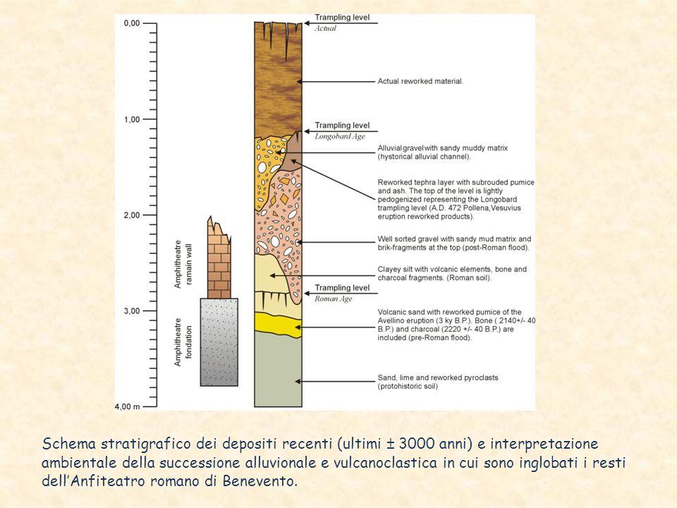 Schema stratigrafico dei depositi recenti (ultimi ± 3000 anni) e interpretazione ambientale della successione alluvionale e vulcanoclastica in cui son