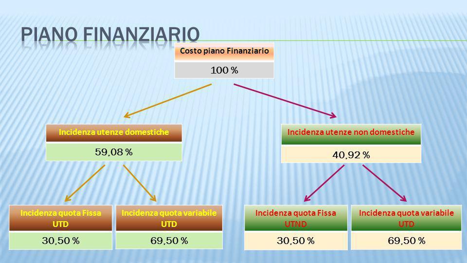 Costo piano Finanziario 100 % Incidenza utenze non domestiche 40,92 % Incidenza quota Fissa UTD 30,50 % Incidenza utenze domestiche 59,08 % Incidenza