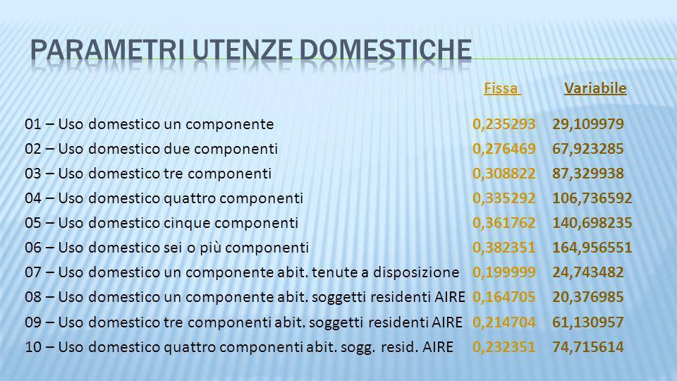 01 – Uso domestico un componente0,23529329,109979 02 – Uso domestico due componenti0,27646967,923285 03 – Uso domestico tre componenti0,30882287,32993