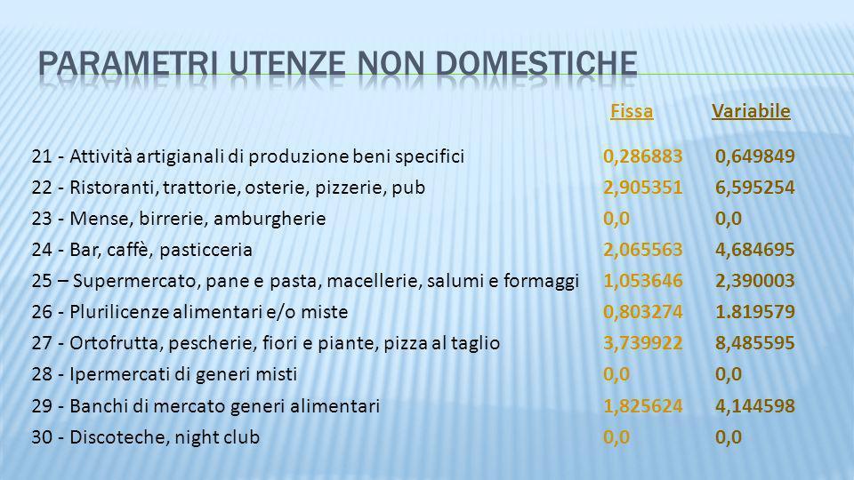 21 - Attività artigianali di produzione beni specifici0,2868830,649849 22 - Ristoranti, trattorie, osterie, pizzerie, pub2,9053516,595254 23 - Mense,