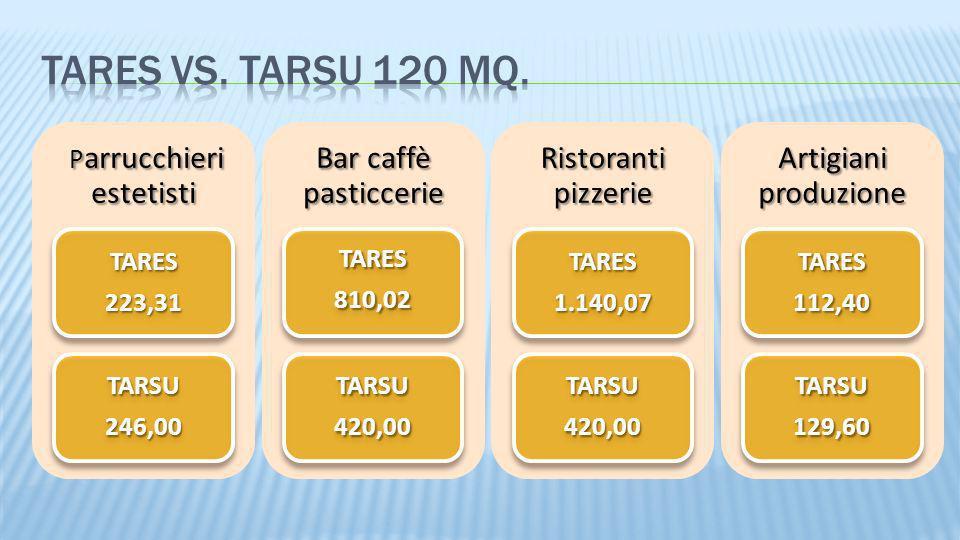 P arrucchieri estetisti P arrucchieri estetisti TARES223,31 TARSU246,00 Bar caffè pasticcerie TARES810,02 TARSU420,00 Ristoranti pizzerie TARES1.140,0