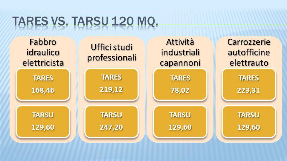 Fabbro idraulico elettricista TARES168,46 TARSU129,60 Uffici studi professionali TARES219,12 TARSU247,20 Attività industriali capannoni TARES78,02 TAR