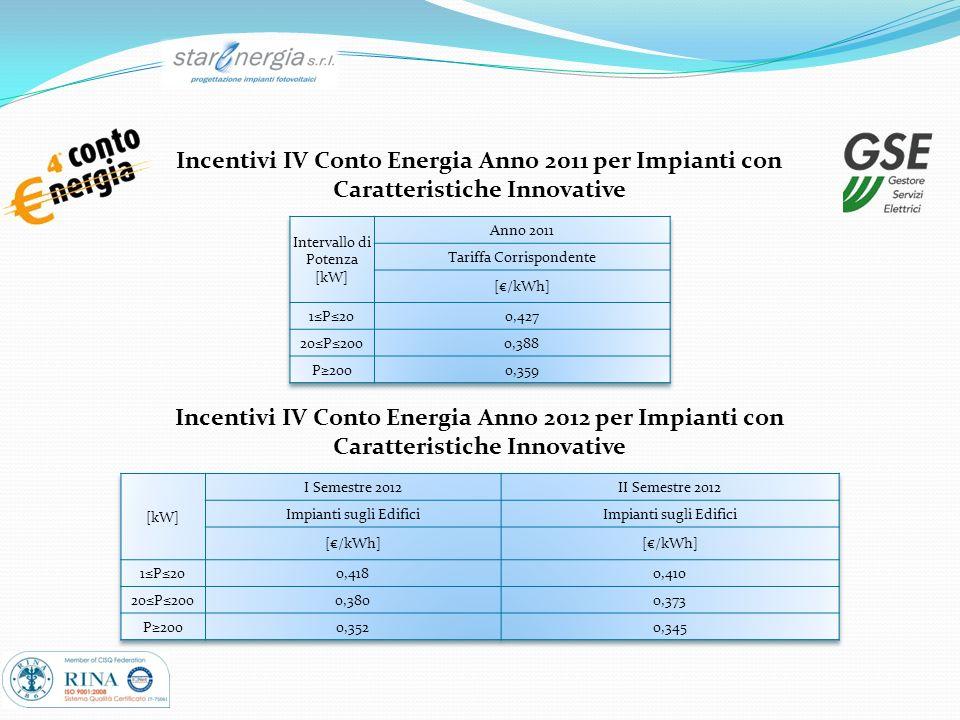 Incentivi IV Conto Energia Anno 2011 per Impianti con Caratteristiche Innovative Incentivi IV Conto Energia Anno 2012 per Impianti con Caratteristiche