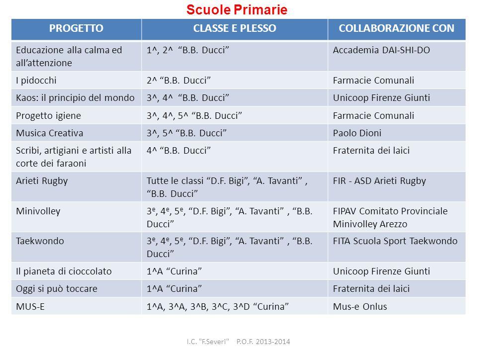 Scuole Primarie PROGETTOCLASSE E PLESSOCOLLABORAZIONE CON Educazione alla calma ed allattenzione 1^, 2^ B.B. DucciAccademia DAI-SHI-DO I pidocchi2^ B.