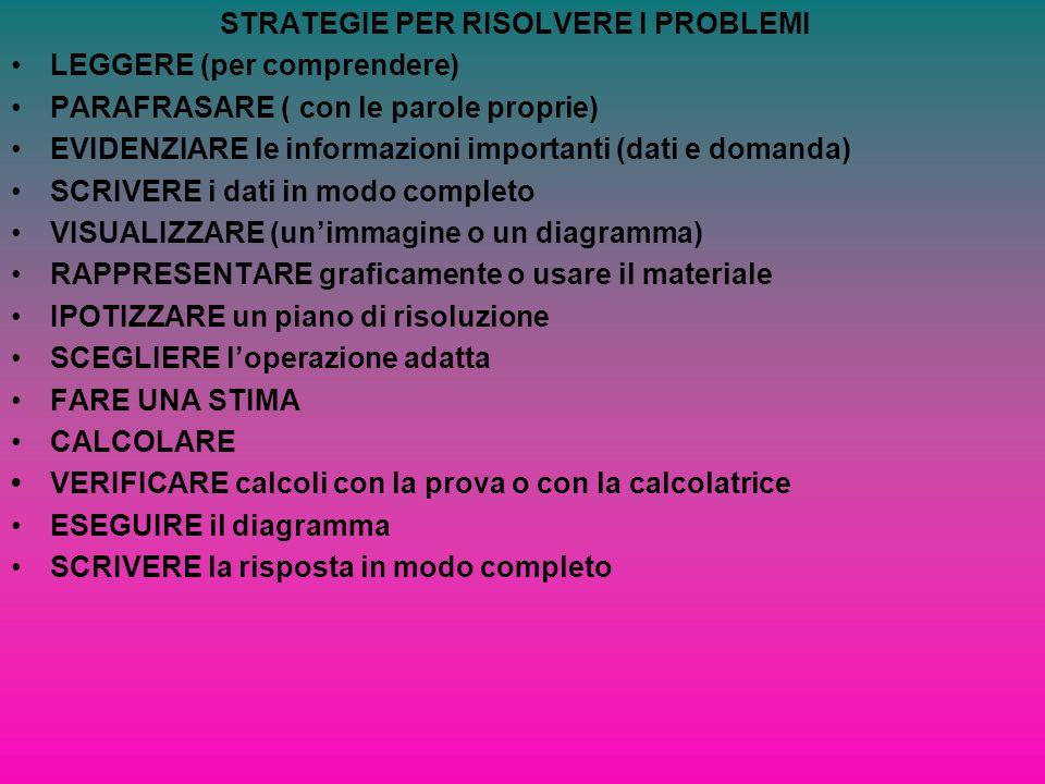 STRATEGIE PER RISOLVERE I PROBLEMI LEGGERE (per comprendere) PARAFRASARE ( con le parole proprie) EVIDENZIARE le informazioni importanti (dati e doman