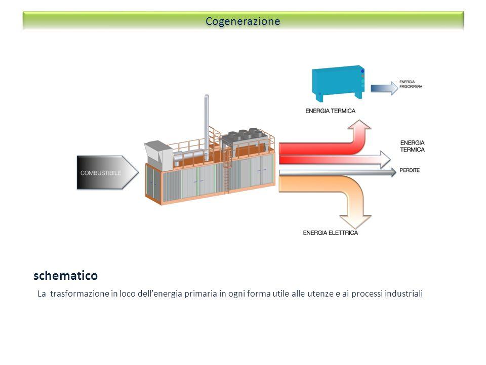 schematico La trasformazione in loco dellenergia primaria in ogni forma utile alle utenze e ai processi industriali Cogenerazione