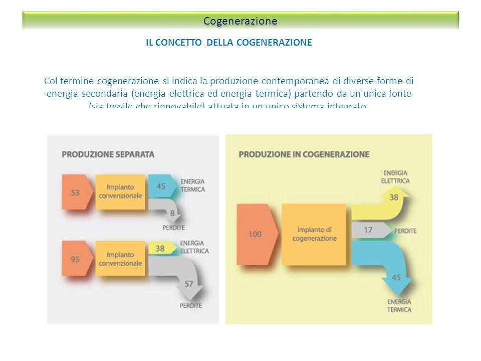 IL CONCETTO DELLA COGENERAZIONE Col termine cogenerazione si indica la produzione contemporanea di diverse forme di energia secondaria (energia elettr