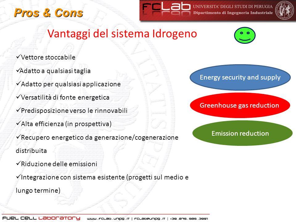 Svantaggi del sistema Idrogeno Costi Produzione di Idrogeno, distribuzione e stoccaggio System performance (efficienza e durata) Scelta materiali e utilizzazione Progettazione e produzione Integrazione di sistema Componenti per il BoP Standardizzazione Pros & Cons