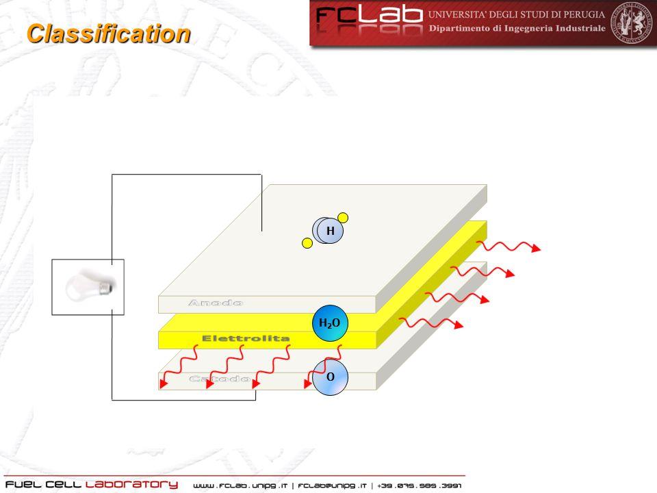 Elettrolita Permette il trasporto della carica ionica tra i due elettrodi chiudendo il circuito elettrico Costituisce una barriera fisica per evitare il mescolamento tra il gas combustibile e ossidante (cross-over) Facilita la diffusione dei gas reagenti attraverso lelettrodo