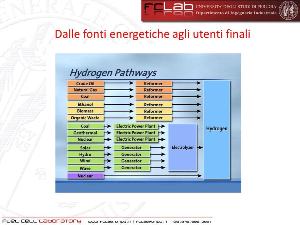 LIdrogeno Produzione Mondiale, Fonti e Impieghi.