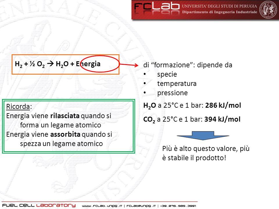 H 2 + ½ O 2 H 2 O + Energia ΔH r = ΔG r + T ΔS r η : efficienza = spesa utile ΔH r : Entalpia (= energia totale disponibile) di reazione ΔG r : Energia libera di Gibbs (= energia elettrica disponibile) di reazione ΔS r : Entropia (= calore e disordine…) di reazione T : Temperatura di reazione η = ΔHrΔHr ΔGrΔGr T ΔS r ΔHrΔHr = 1 - in una cella a combustibile: Efficiency