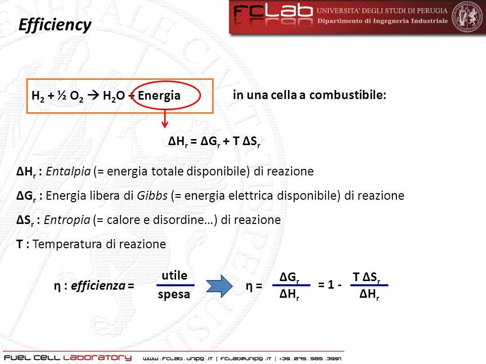 η T ΔS r ΔHrΔHr = 1 - Efficienza reversibile Carnot: T CT C T HT H 1 - η = Efficienza reversibile della cella: H 2 + ½ O 2 H 2 O + Energia