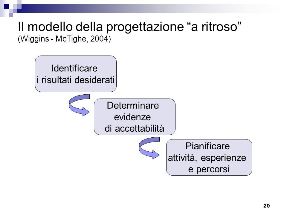 20 Il modello della progettazione a ritroso (Wiggins - McTighe, 2004) Identificare i risultati desiderati Determinare evidenze di accettabilità Pianificare attività, esperienze e percorsi