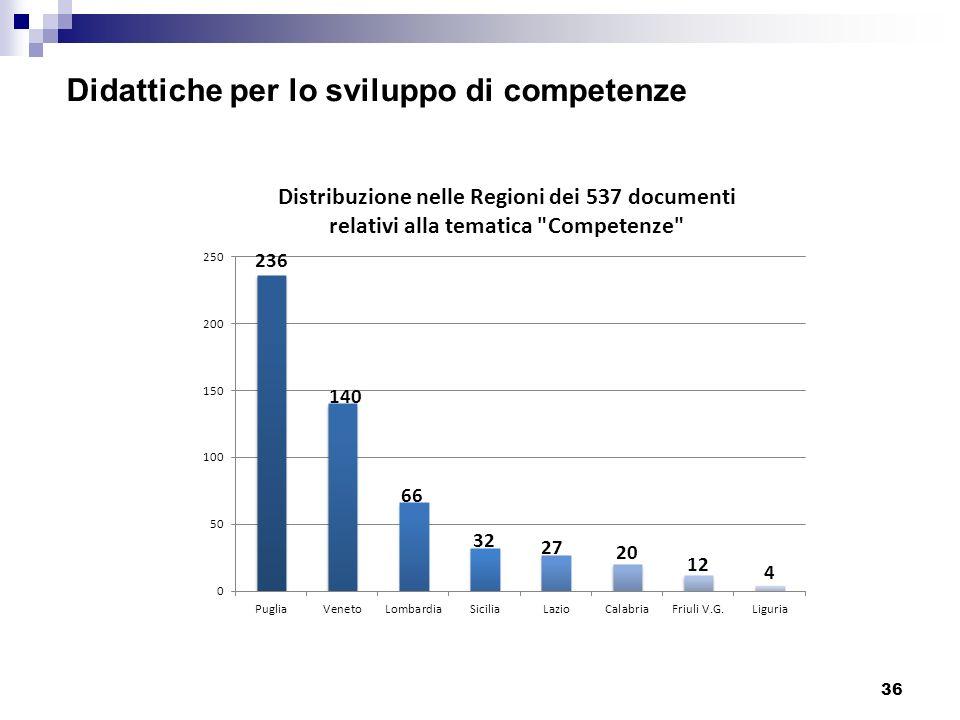36 Didattiche per lo sviluppo di competenze