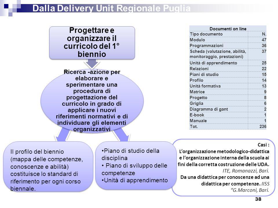 38 Dalla Delivery Unit Regionale Puglia Ricerca -azione per elaborare e sperimentare una procedura di progettazione del curricolo in grado di applicar