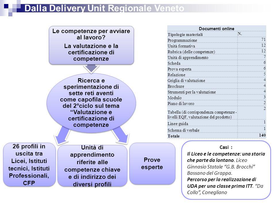 39 Dalla Delivery Unit Regionale Veneto Ricerca e sperimentazione di sette reti aventi come capofila scuole del 2°ciclo sul tema Valutazione e certificazione di competenze Le competenze per avviare al lavoro.