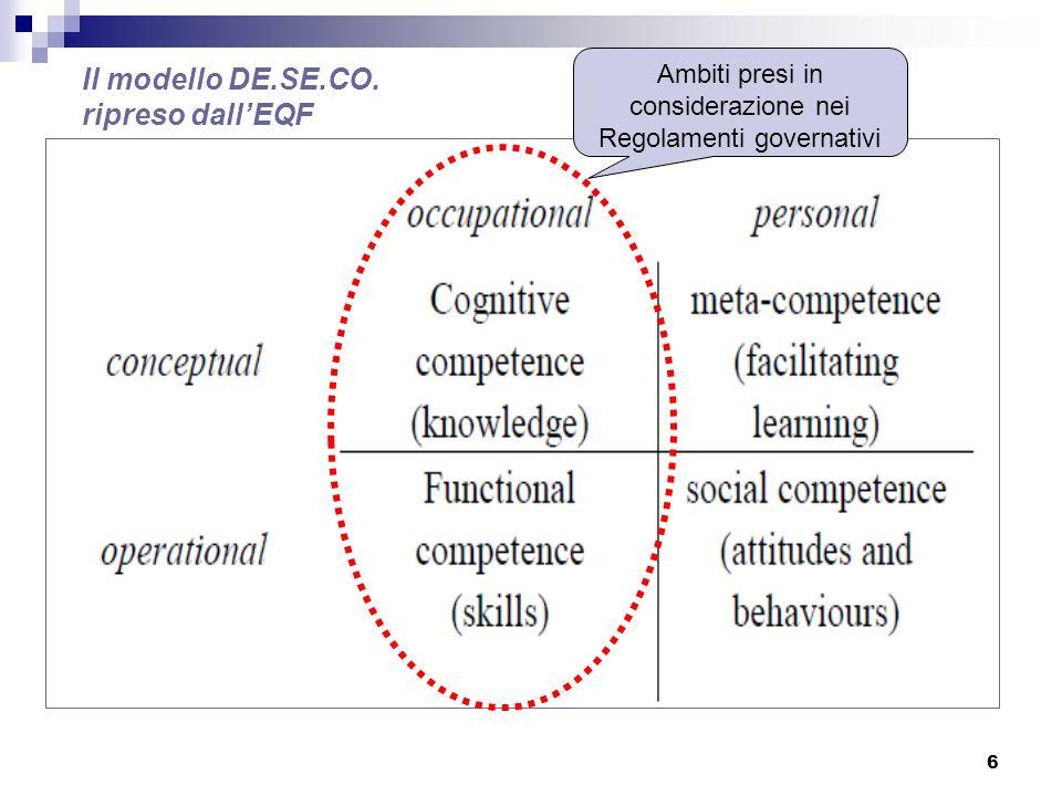 6 Ambiti presi in considerazione nei Regolamenti governativi Il modello DE.SE.CO. ripreso dallEQF
