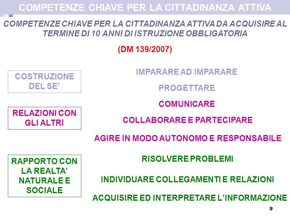 9 COMPETENZE CHIAVE PER LA CITTADINANZA ATTIVA DA ACQUISIRE AL TERMINE DI 10 ANNI DI ISTRUZIONE OBBLIGATORIA (DM 139/2007) IMPARARE AD IMPARARE PROGETTARE COMUNICARE COLLABORARE E PARTECIPARE ACQUISIRE ED INTERPRETARE LINFORMAZIONE INDIVIDUARE COLLEGAMENTI E RELAZIONI RISOLVERE PROBLEMI COSTRUZIONE DEL SE RELAZIONI CON GLI ALTRI RAPPORTO CON LA REALTA NATURALE E SOCIALE COMPETENZE CHIAVE PER LA CITTADINANZA ATTIVA AGIRE IN MODO AUTONOMO E RESPONSABILE