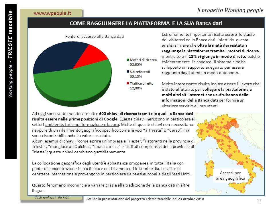 Il progetto Working people COME RAGGIUNGERE LA PIATTAFORMA E LA SUA Banca dati Atti della presentazione del progetto Trieste tascabile del 23 ottobre