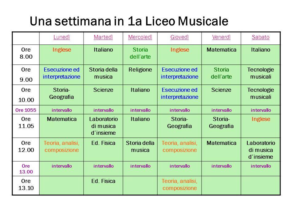 Una settimana in 1a Liceo Musicale LunedìMartedìMercoledìGiovedìVenerdìSabato Ore 8.00 IngleseItalianoStoria dellarte IngleseMatematicaItaliano Ore 9.