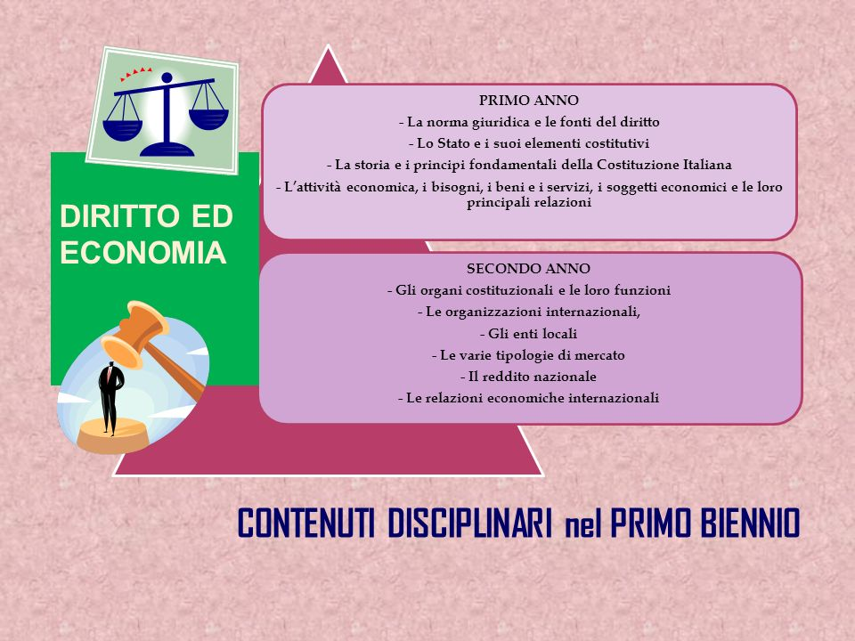1° biennio comune2° biennio5°anno 1° anno2° anno3° anno4° anno Attività e insegnamenti obbligatori per tutti gli studenti - Orario settimanale Lingua