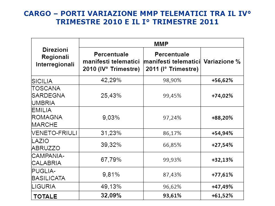 Direzioni Regionali Interregionali MMP Percentuale manifesti telematici 2010 (IV° Trimestre) Percentuale manifesti telematici 2011 (I° Trimestre) Vari
